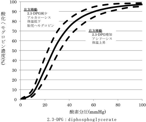 酸素 飽和 度 正常 値